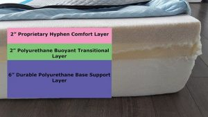 Showcasing the 4 layers of a mattress