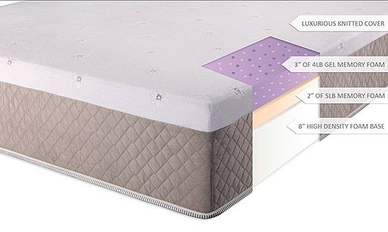 What Is Memory Foam A Look At The Pros And Cons The