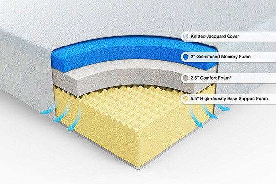 Gel Foam Vs Memory Foam The Sleep Judge