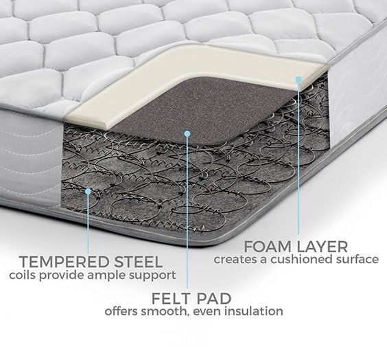 Innerspring mattress buying guide the sleep judge for Buying a mattress tips