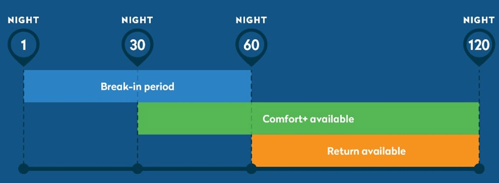 Novosbed by GoodMorning com Mattress Review - The Sleep Judge
