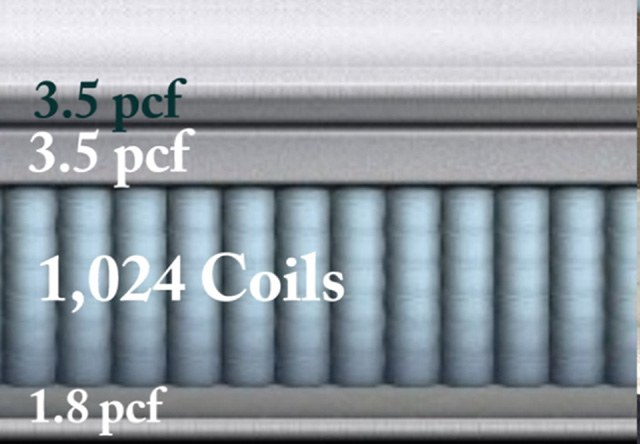 Foam density and coil comparison