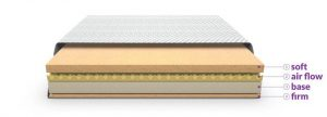 Different layers of the layla mattress