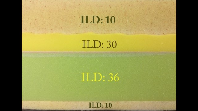 It can be hard to get a good idea of the firmness. Indentation load deflection is a measurement that can help clear this up.