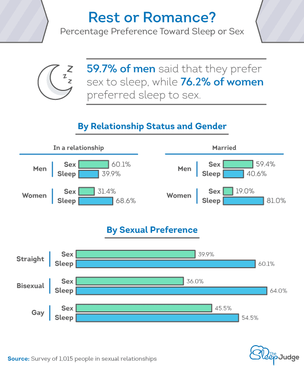 Percentage Preference Toward Sex or Sleep