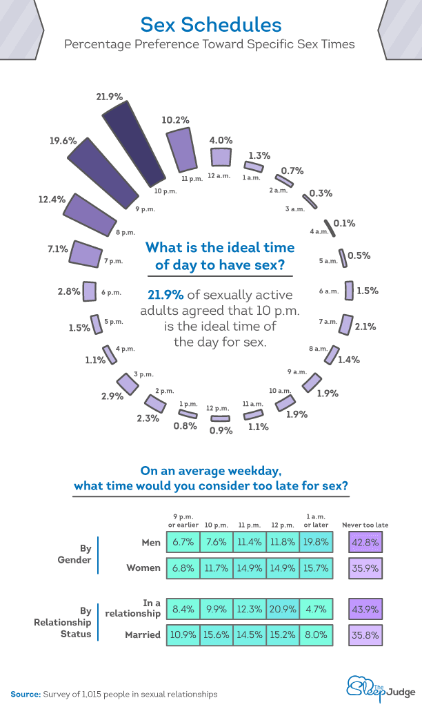 Percentage Preference Toward Specific Sex Times