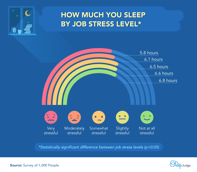 Chart showing duration of sleep by job stress level.