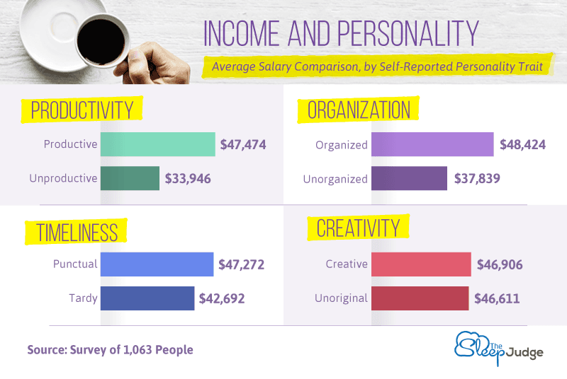 Average-Salary-Associated-with-Defining-Personality-Traits