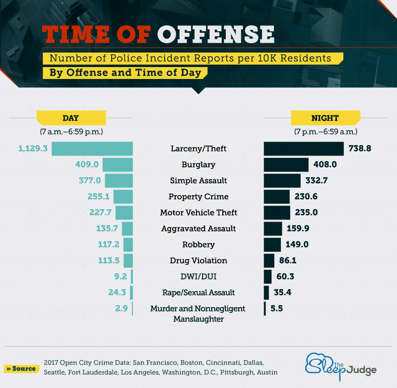 Average Times of Criminal Offenses