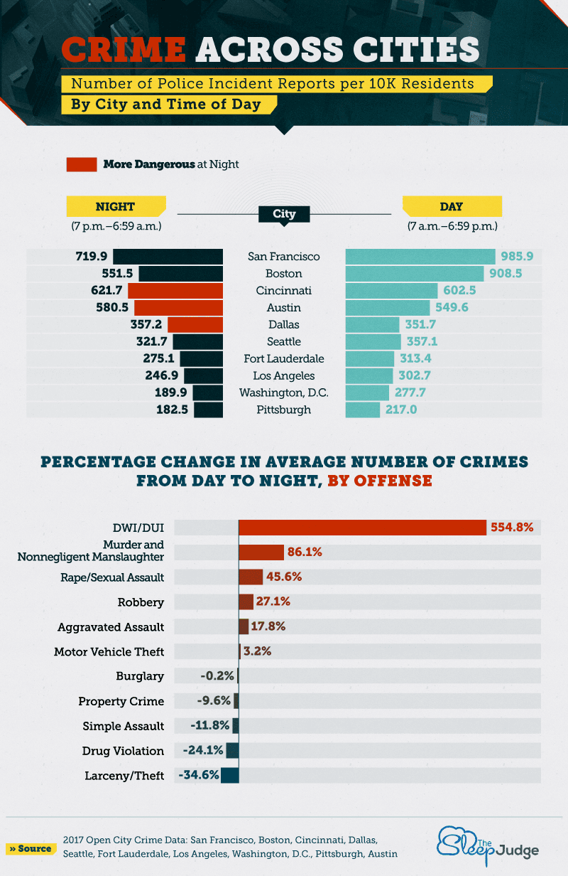 Comparison of Crime Frequency Per 10K Residents Among Select Cities