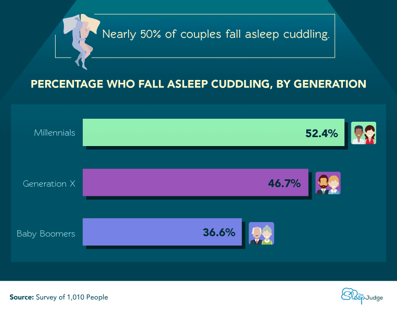Cuddling-by-Generation