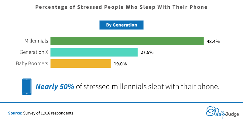 Graph categorized by generation showing percentage of stressed people who sleep with their phone