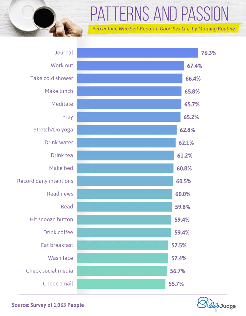 Habits-Most-Associated-with-a-Healthy-Sex-Life