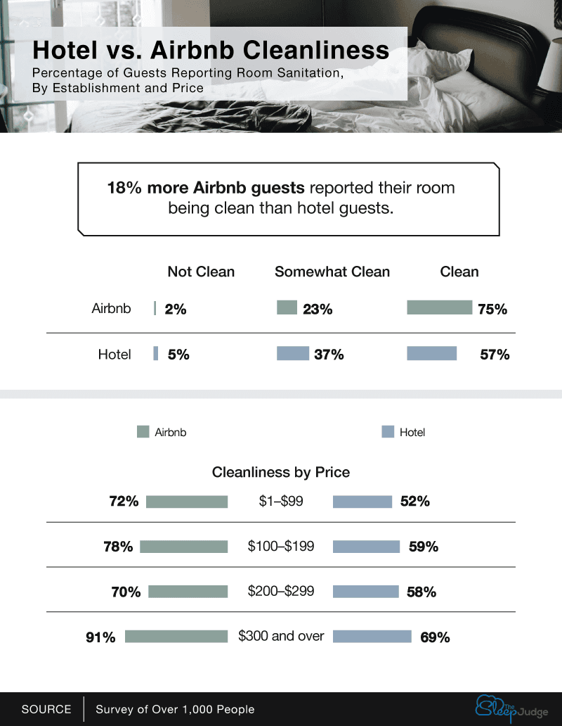 Hotel-Vs-Airbnb-Cleanliness