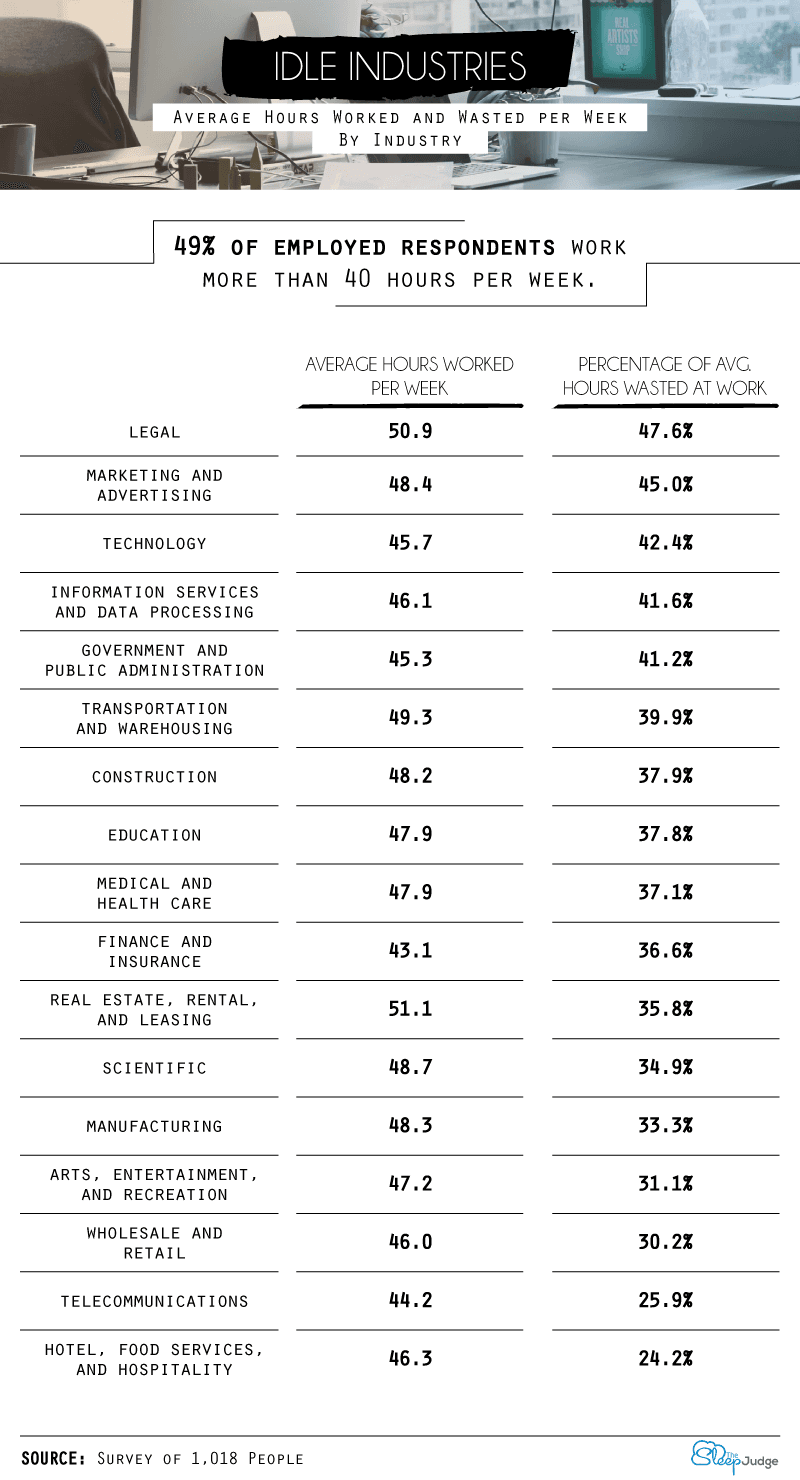 average hours worked and wated per week by industry comparison