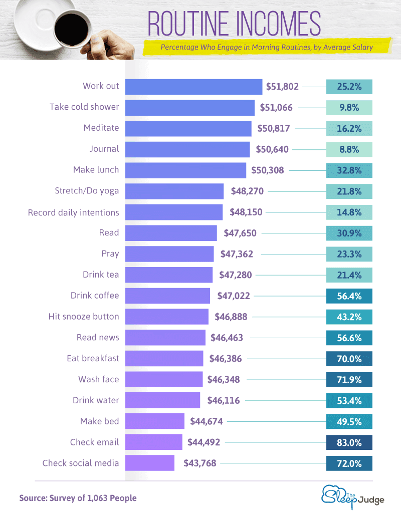 Reported-Behaviors-Associated-with-Highest-Incomes