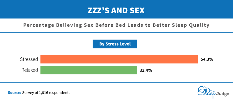 Graph of people believing sex before bed leads to better sleep quality