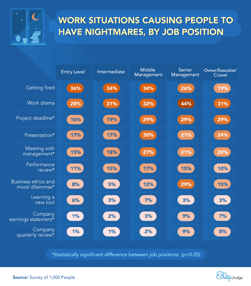 Chart showing work situations causing people to have nightmares, by job position.
