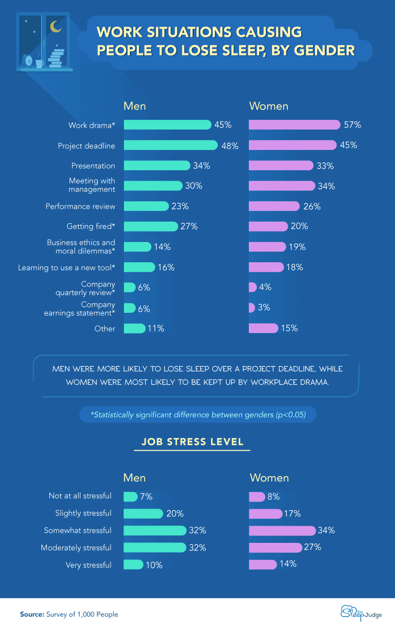 Chart showing work situations causing people to lose sleep, by gender.