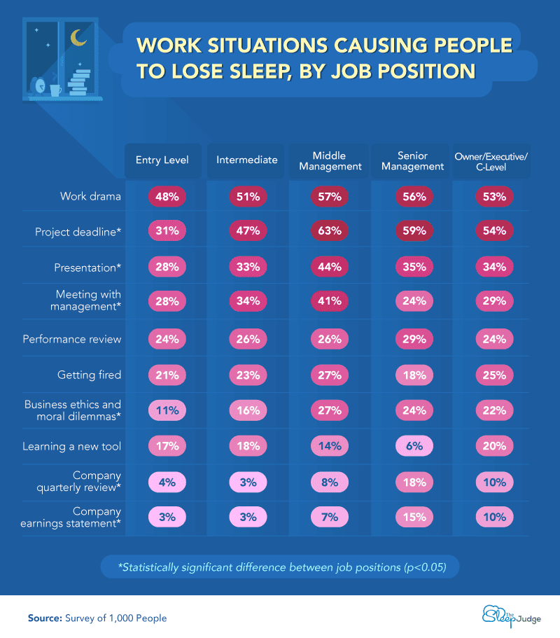 Chart showing types of work situations causing people to lose sleep, by job position.