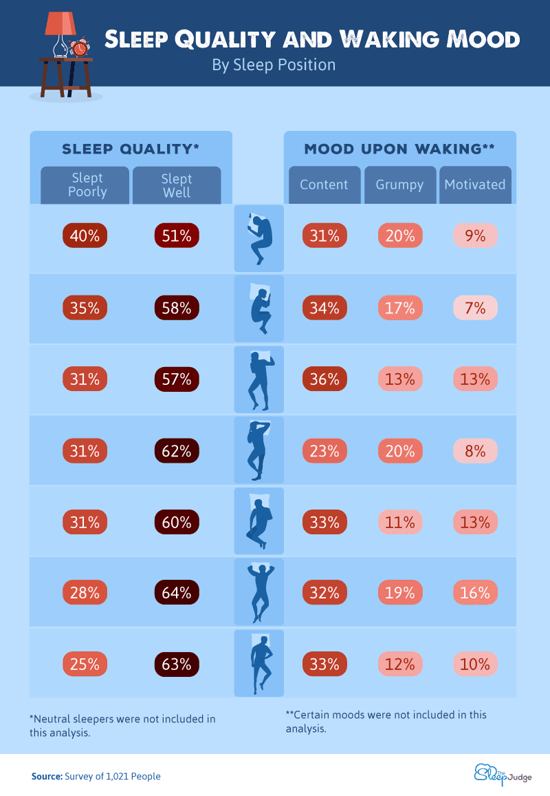 Chart showing sleep quality and waking mood, by sleep position.