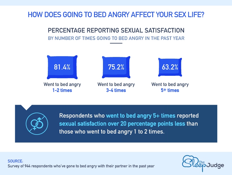 How Does Going to Bed Angry Affect Your Sex Life?