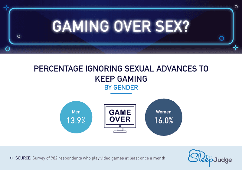 Gaming Over Sex