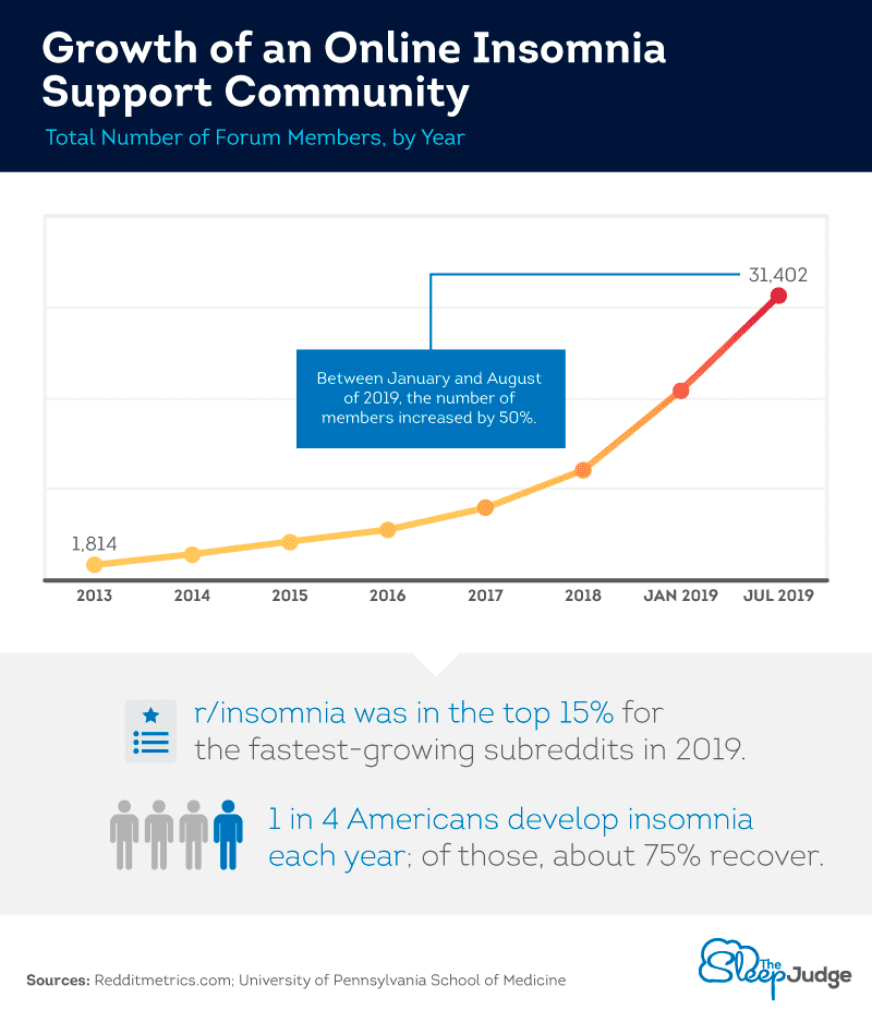 growth_of_online_community