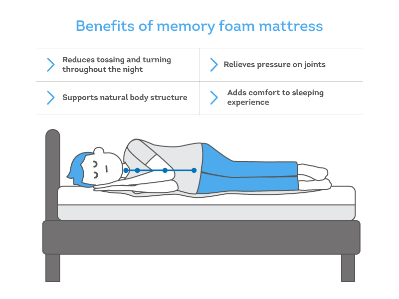 infographic on benefits of memory foam mattress