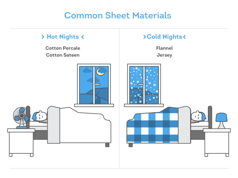 common sheet materials inforgraphic