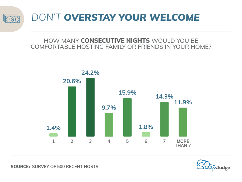 Do not overstay your welcome infographic