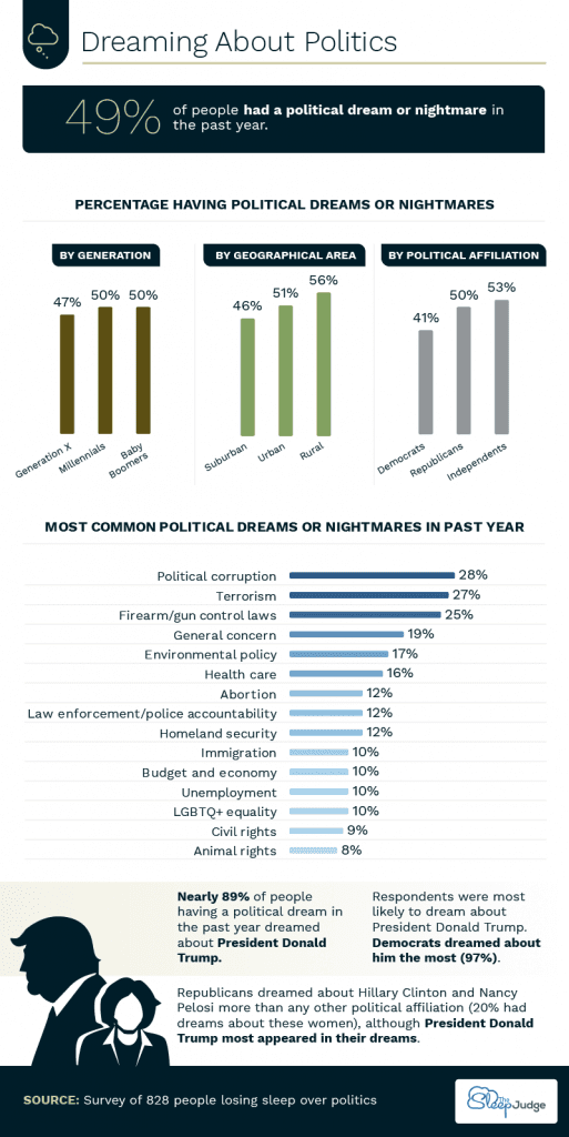 Dreaming About Politics Infographics