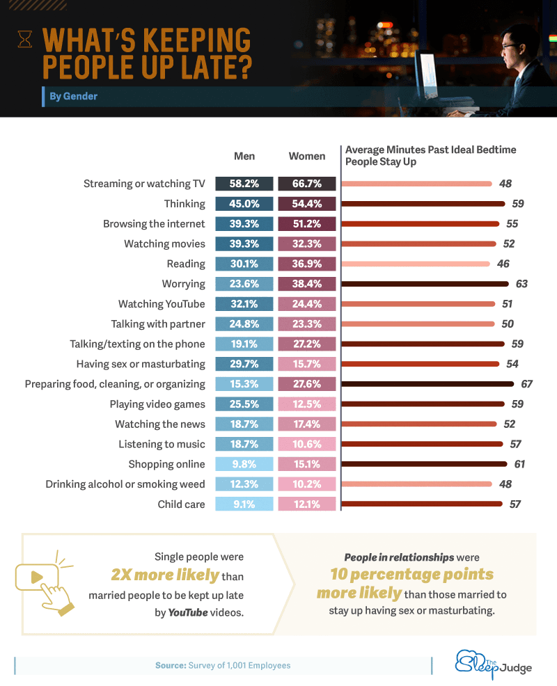 What is keeping people up late Infographic