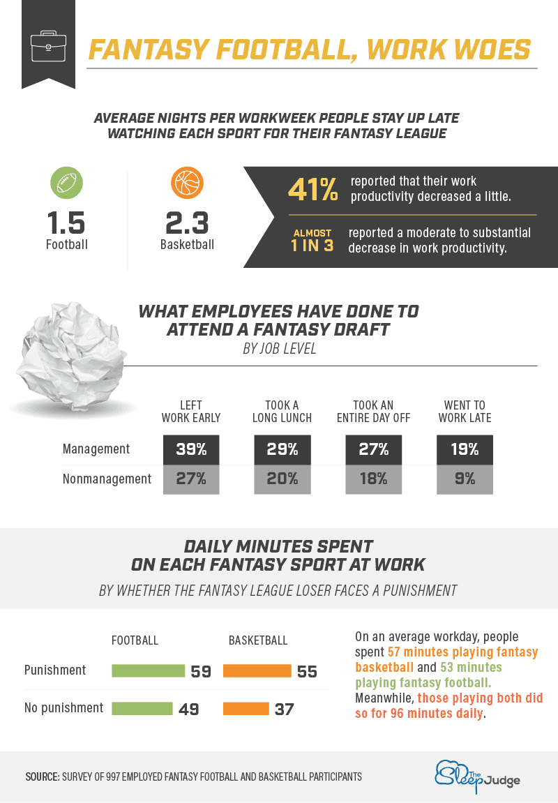 Fantasy football work woes infographic