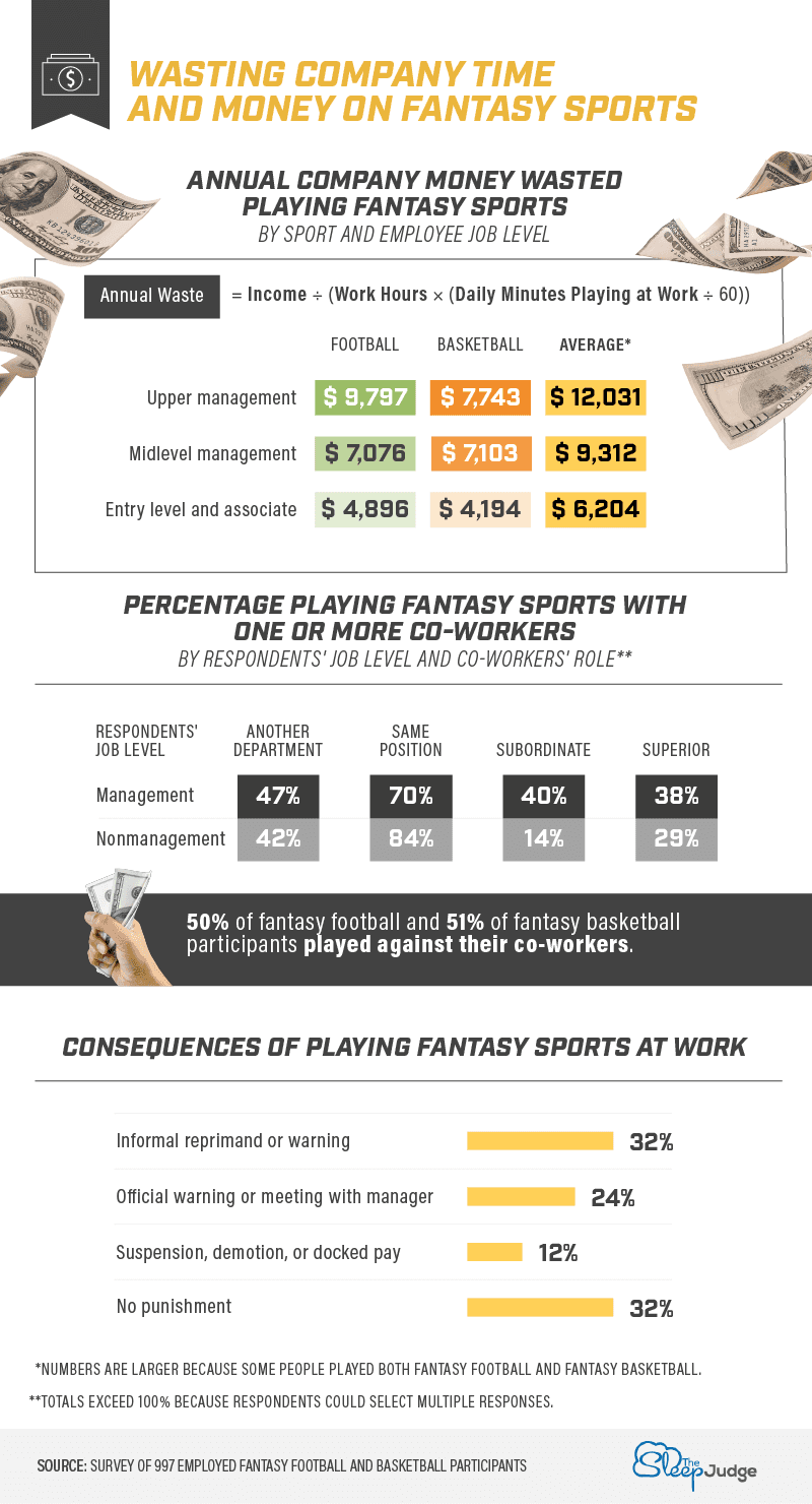 Wasting company time and money on fantasy sports infographic