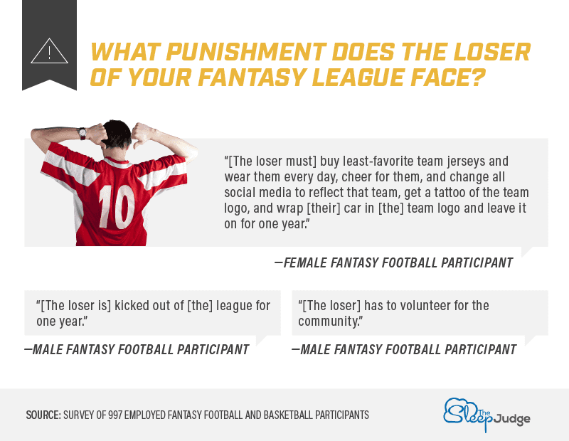 What punishment does the loser of your fantasy league face infographic