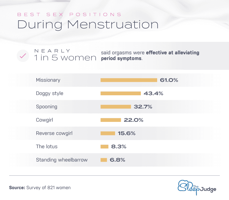 Best Sex Positions During Menstruation Infographic