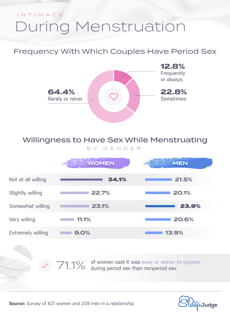 Intimacy During Menstruation Infographic