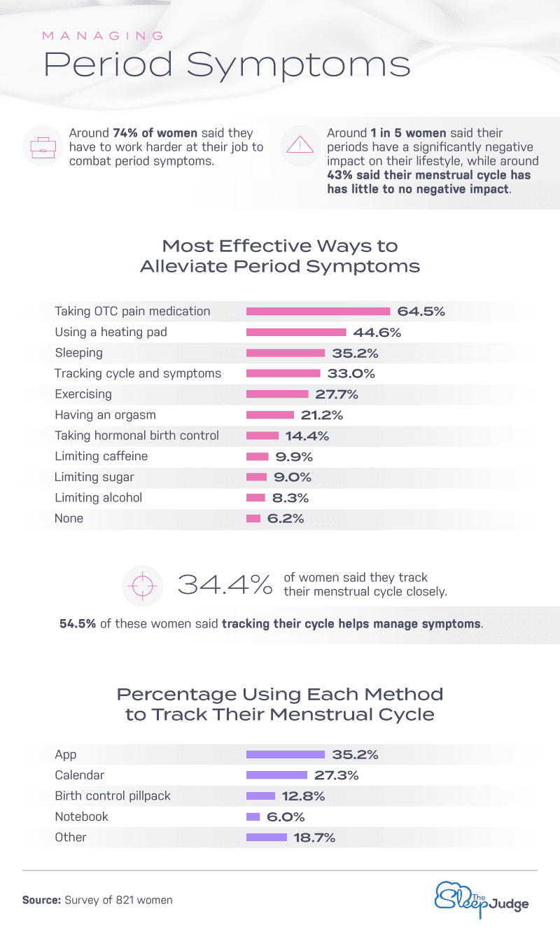 Managing Period Symptoms Infographic
