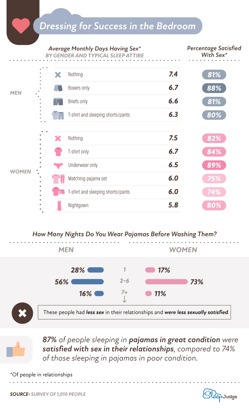 Dressing for success in the bedroom infographic