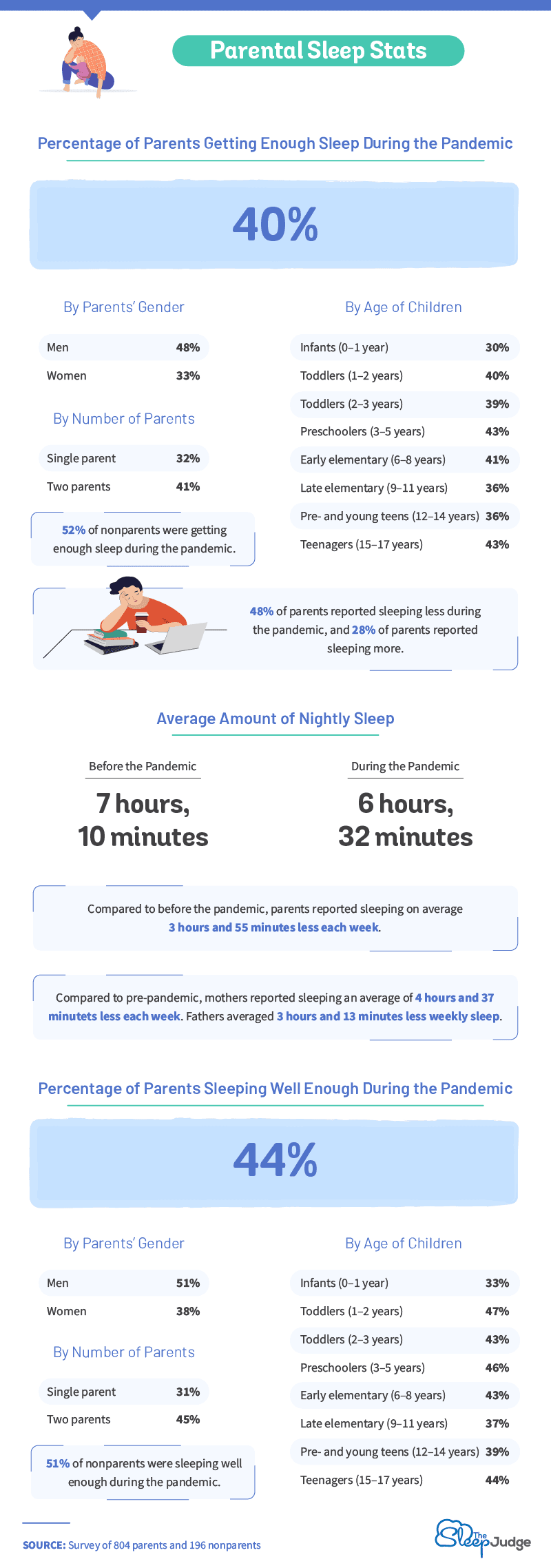 parental sleep stats