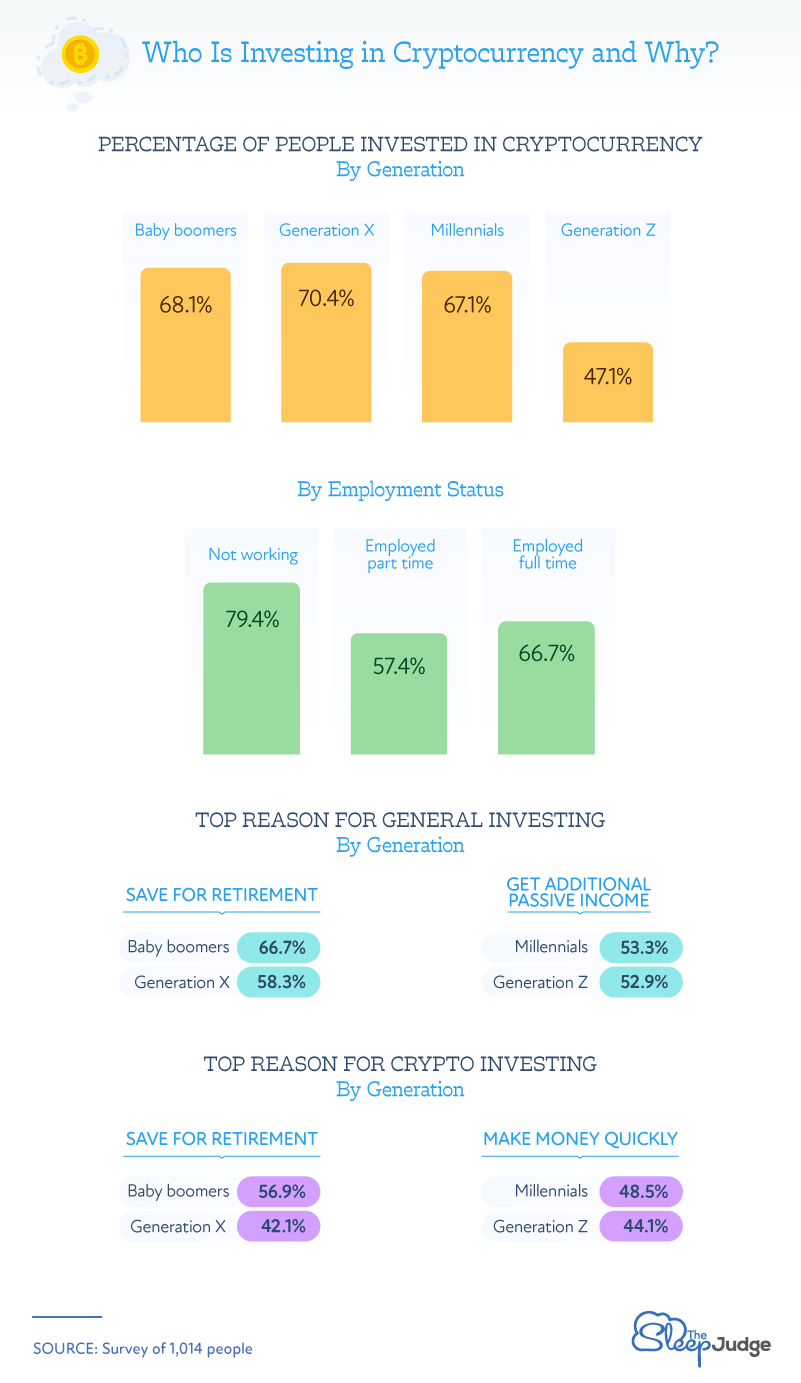 Who is Investing in Crypto